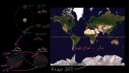 المناخ في الكرة الأرضية