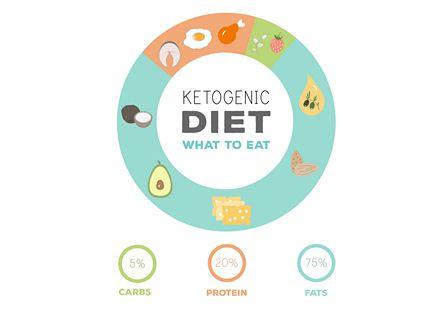 ريجيم الكيتو , Keto Diet , صورة