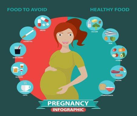 الحامل ، فترة الحمل ، الإمساك ، الجنين ، حجم الرحم ، زيادة الوزن