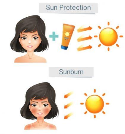 أشعة الشمس ، البشرة ، العناية بالبشرة ، احمرار الجلد
